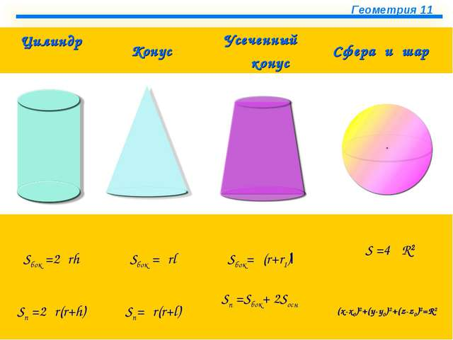 Цилиндр КонусУсеченный конус Сфера и шар    Sбок =2πrh Sбок =πrl Sбок...