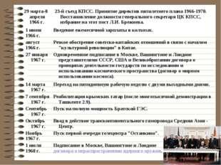 1 июня 1966 г.Введение ежемесячной зарплаты в колхозах. август 1966 г.Резко