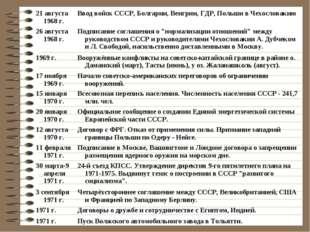 21 августа 1968 г.Ввод войск СССР, Болгарии, Венгрии, ГДР, Польши в Чехослов