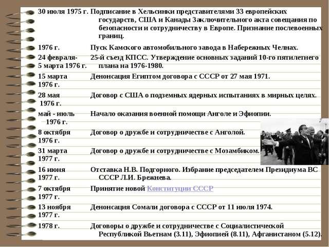 30 июля 1975 г.Подписание в Хельсинки представителями 33 европейских государ...