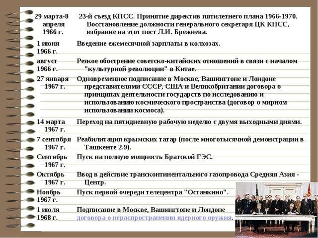1 июня 1966 г.Введение ежемесячной зарплаты в колхозах. август 1966 г.Резко...