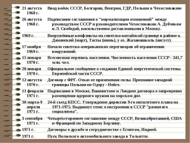 21 августа 1968 г.Ввод войск СССР, Болгарии, Венгрии, ГДР, Польши в Чехослов...