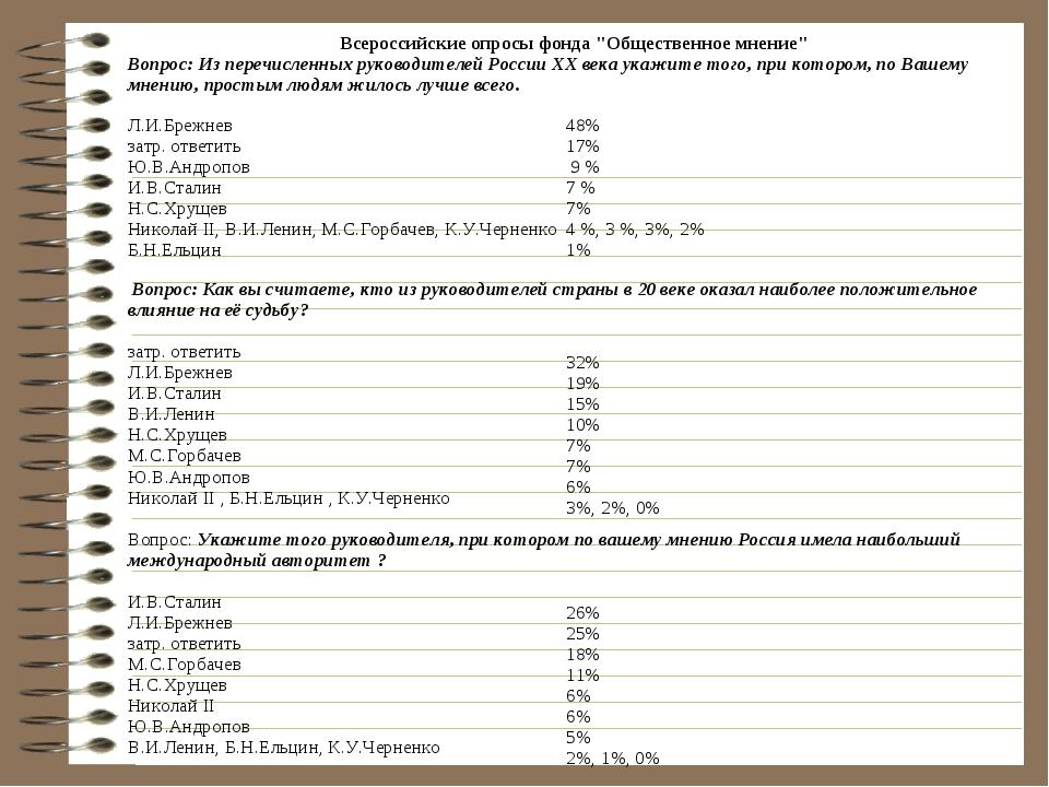 """Всероссийские опросы фонда """"Общественное мнение"""" Вопрос: Из перечисленных рук..."""