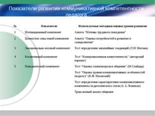 Показатели развития коммуникативной компетентности педагога №ПоказателиИспо