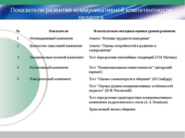Показатели развития коммуникативной компетентности педагога №ПоказателиИспо...