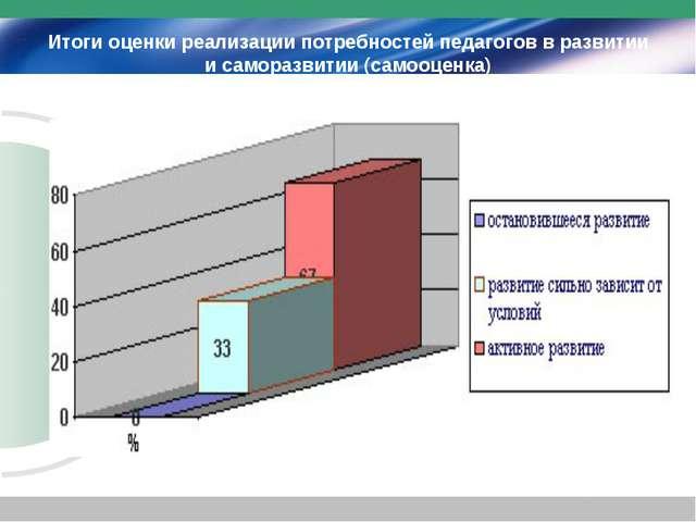 Итоги оценки реализации потребностей педагогов в развитии и саморазвитии (сам...