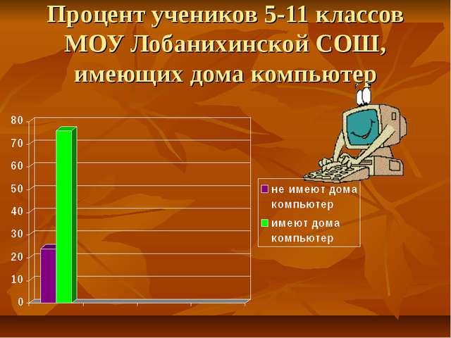 Процент учеников 5-11 классов МОУ Лобанихинской СОШ, имеющих дома компьютер