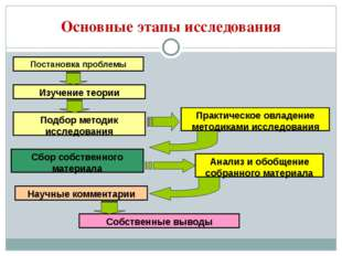 Основные этапы исследования Постановка проблемы Изучение теории Подбор методи