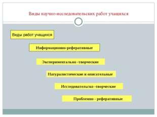 Виды научно-исследовательских работ учащихся Информационно-реферативные Виды