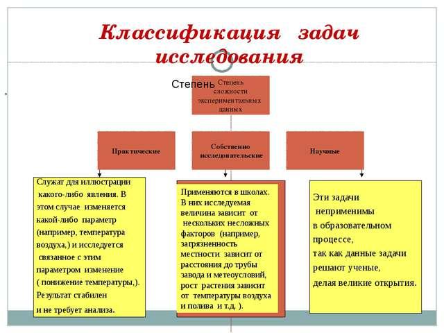 Классификация задач исследования . Служат для иллюстрации какого-либо явлени...