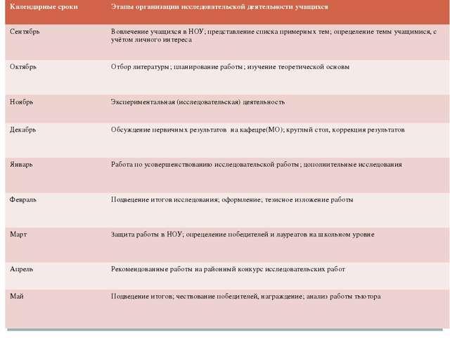 Календарные сроки Этапы организацииисследовательской деятельности учащихся Се...