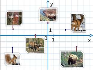 х у 0 1 волк выдра медведь лось 1 косуля белка лось