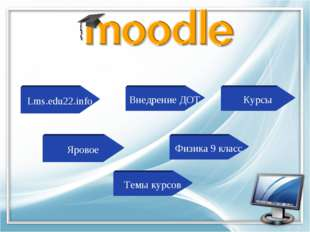 Темы курсов Физика 9 класс Яровое Курсы Внедрение ДОТ Lms.edu22.info