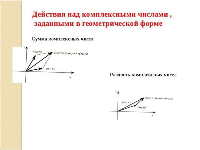 Действия над комплексными числами , заданными в геометрической форме Сумма ко...