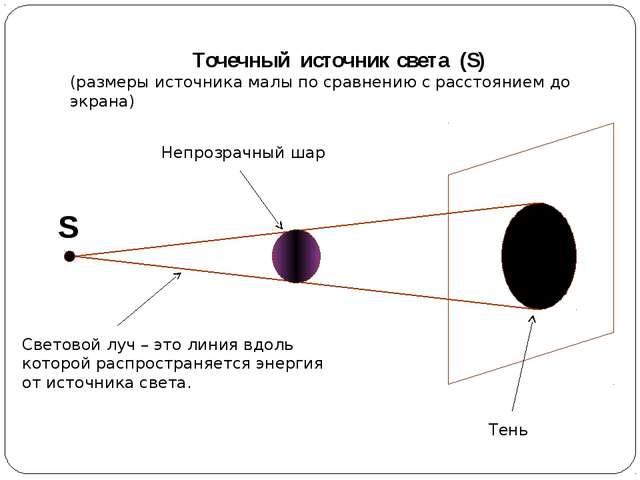 Точечный источник света (S) (размеры источника малы по сравнению с расстояние...