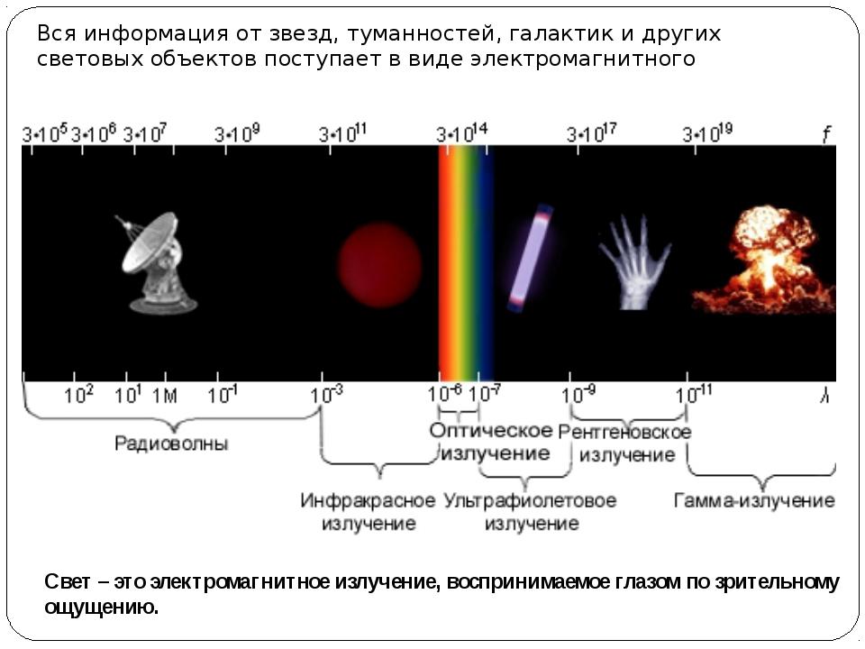 Вся информация от звезд, туманностей, галактик и других световых объектов пос...