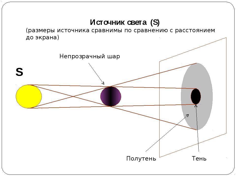 Источник света (S) (размеры источника сравнимы по сравнению с расстоянием до...