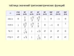 таблица значений тригонометрических функций:
