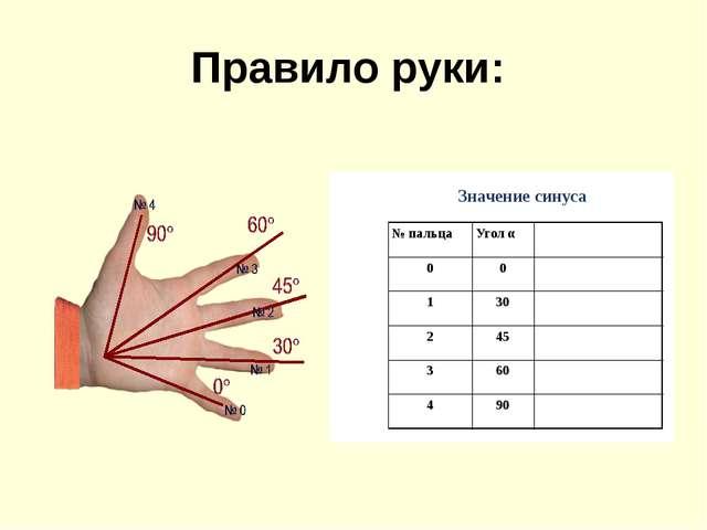 Правило руки: