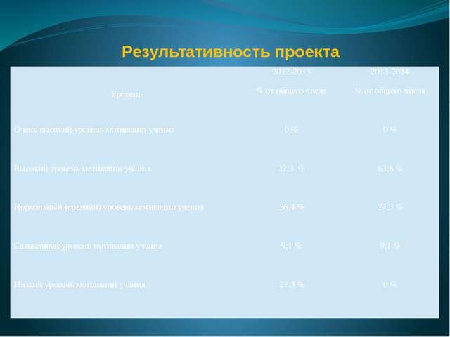 Результативность проекта   Уровень 2012-2013 2013-2014 % от общего числа %...