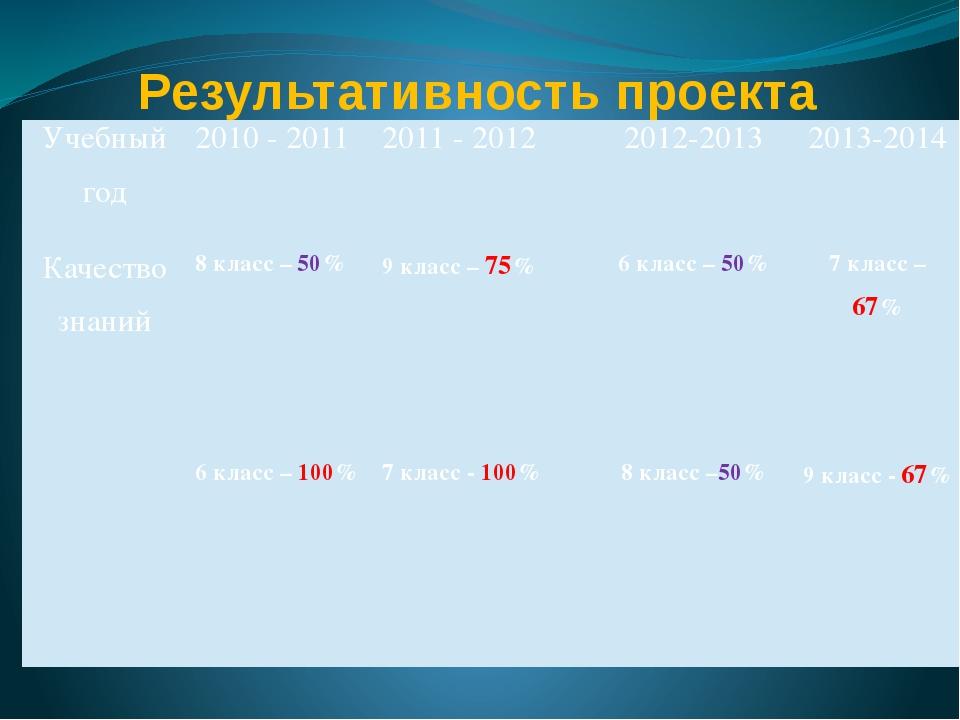Результативность проекта Учебный год 2010- 2011 2011 - 2012 2012-2013 2013-20...