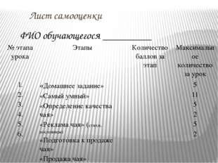 Лист самооценки ФИО обучающегося _________ № этапа урока Этапы Количество ба