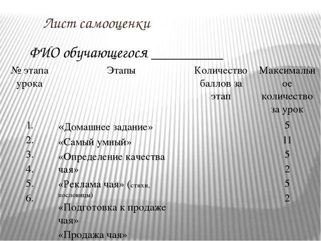 Лист самооценки ФИО обучающегося _________ № этапа урока Этапы Количество ба...