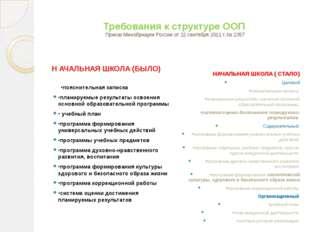Требования к структуре ООП Приказ Минобрнауки России от 22 сентября 2011 г. №