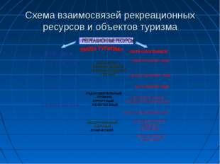 Схема взаимосвязей рекреационных ресурсов и объектов туризма