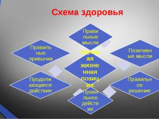 Схема здоровья