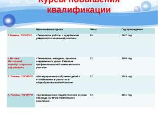 Курсы повышения квалификации Наименование курсов Часы Год прохождения Г.Тюме