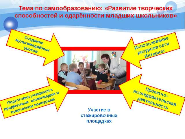 Тема по самообразованию: «Развитие творческих способностей и одарённости млад...