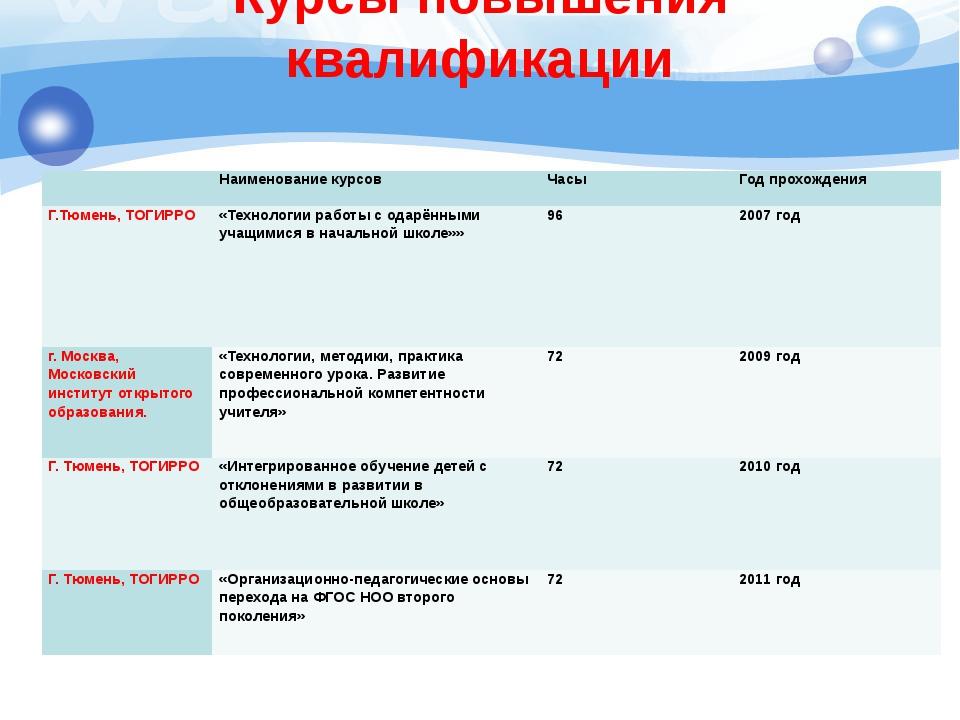 Курсы повышения квалификации Наименование курсов Часы Год прохождения Г.Тюме...