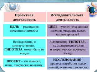 Проектная деятельность ЦЕЛЬ – реализация проектного замысла Исследование, и с