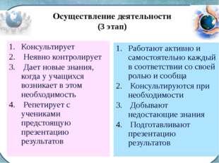 Осуществление деятельности (3 этап) Консультирует Неявно контролирует Дает но