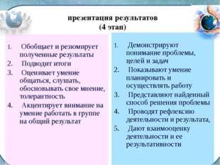 презентация результатов (4 этап) Обобщает и резюмирует полученные результаты
