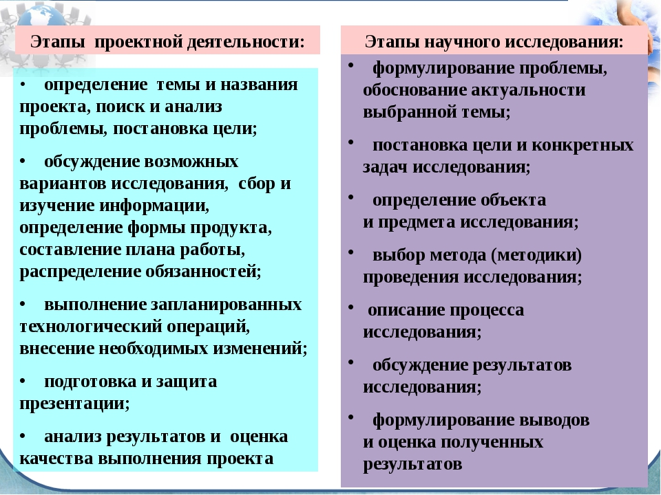 • определение темы и названия проекта, поиск и анализ проблемы, постановка...