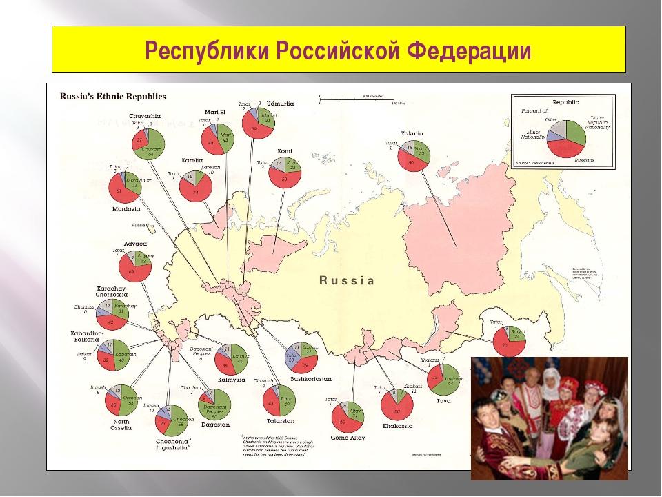 Республики Российской Федерации