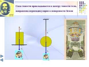 Сила тяжести прикладывается к центру тяжести тела, направлена перпендикулярно