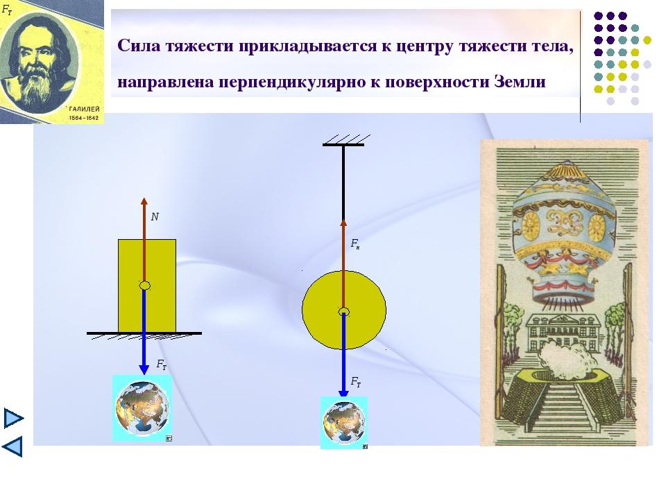 Сила тяжести прикладывается к центру тяжести тела, направлена перпендикулярно...
