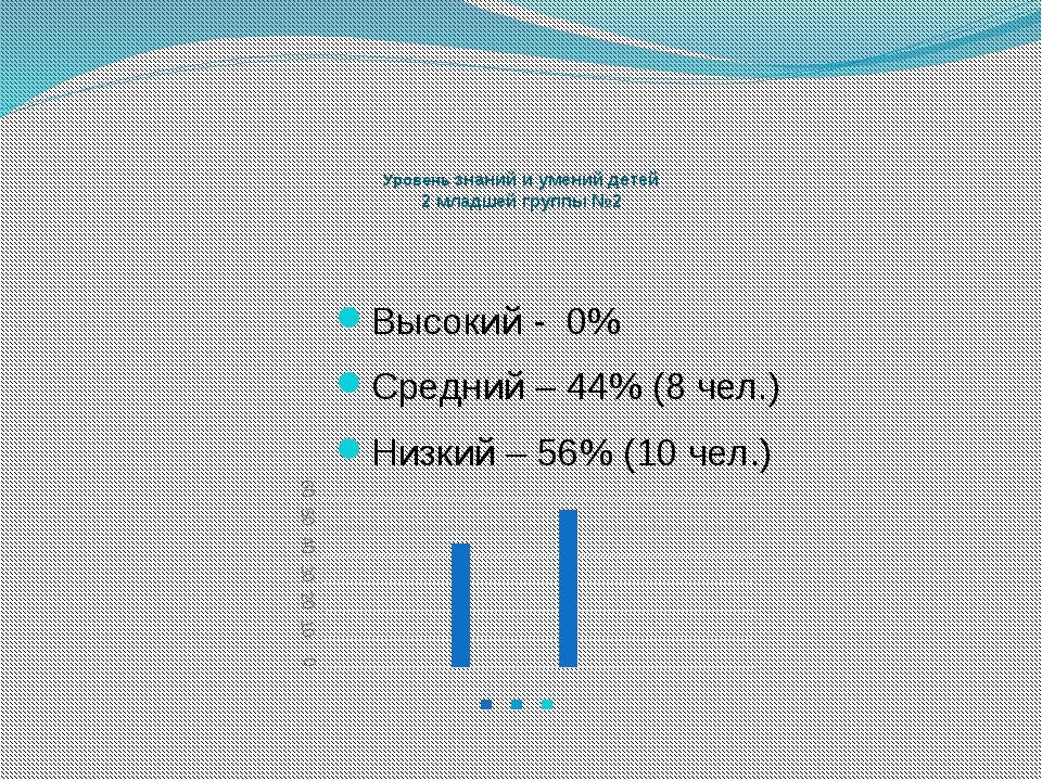 Уровень знаний и умений детей 2 младшей группы №2 Высокий - 0% Средний – 44%...