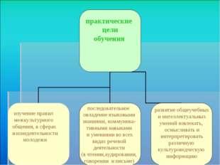 практические цели обучения изучение правил межкультурного общения, в сферах