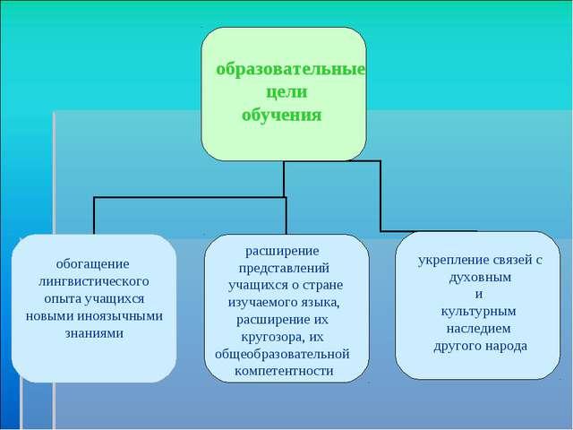 образовательные цели обучения обогащение лингвистического опыта учащихся нов...