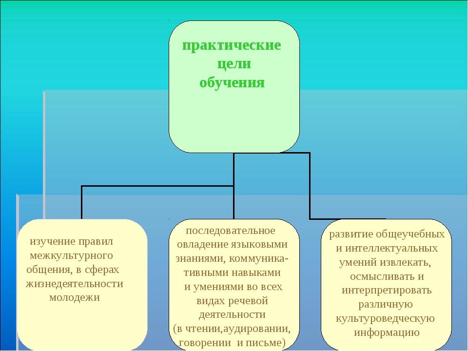 практические цели обучения изучение правил межкультурного общения, в сферах...
