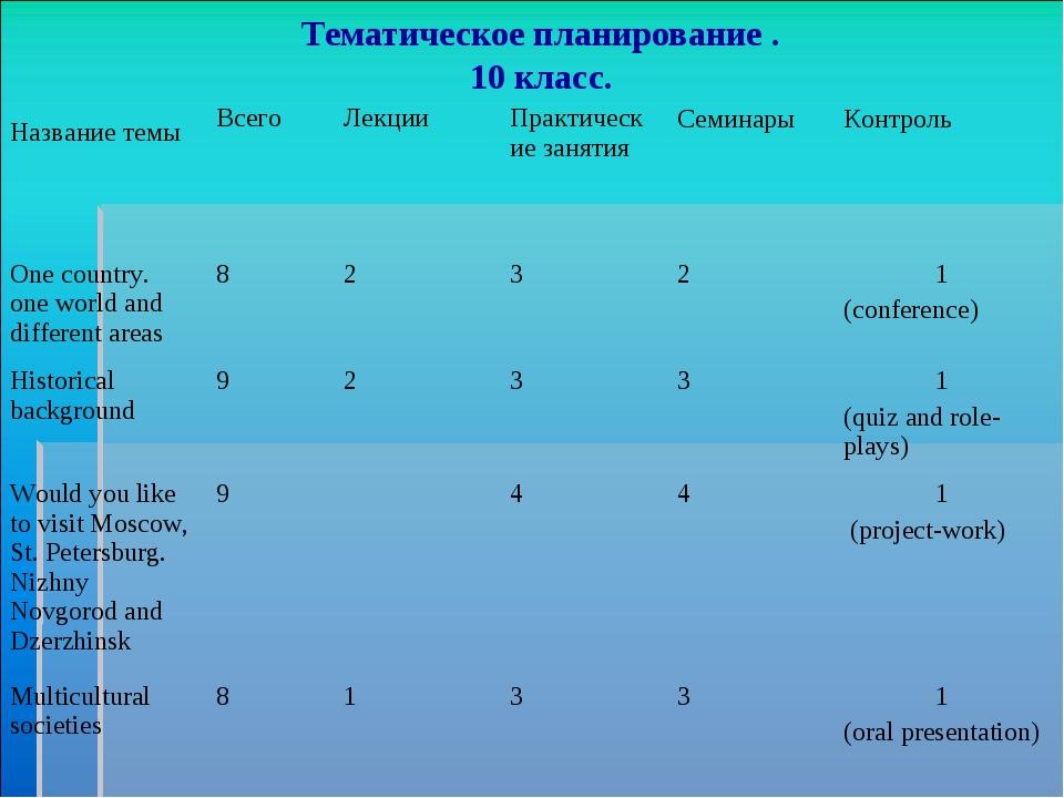 Tематическое планирование . 10 класс.