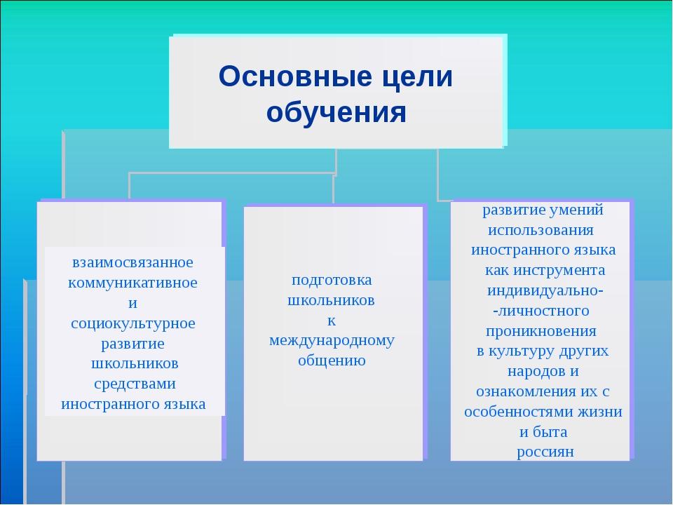 взаимосвязанное коммуникативное и социокультурное развитие школьников средств...