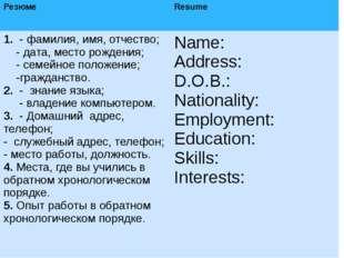 Резюме Resume 1.- фамилия, имя, отчество; - дата, место рождения; - семейное