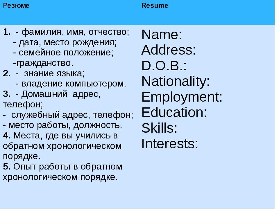 Резюме Resume 1.- фамилия, имя, отчество; - дата, место рождения; - семейное...