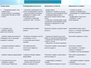 Технологическая карта урока Этапы урока Планируемые результаты Деятельность