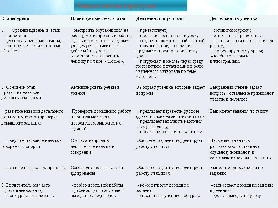 Технологическая карта урока Этапы урока Планируемые результаты Деятельность...